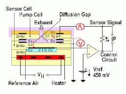bosch o sensor wiring diagram toyota wiring diagram bosch universal oxygen sensor wiring image about