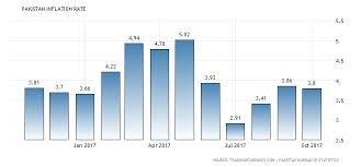 inflation in essay inflation in