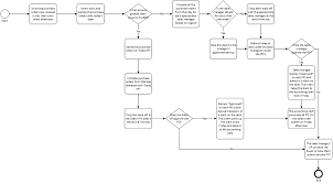 Outline Process Chart Examples How To Diagram Your Business Process