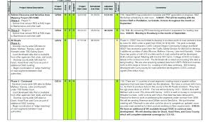 Daily Production Report Template Monthly Sample In Excel Format