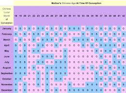 Baby Gender Predictor Chart 2017 Newborns Gender Prediction Chinese Gender Predictor Chart