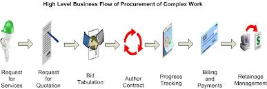 Oracle Services Procurement Process Guide