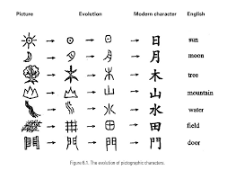How To Write Chinese Introduction To Chinese Writing The Purrfect Job