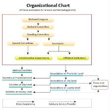 Association Organizational Chart China Association For Science And Technology Organizational