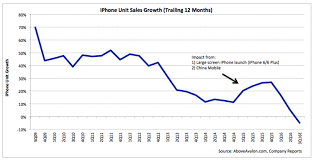 Iphone Warning Signs Apple Management Is Losing Control Of