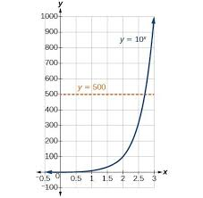 Exponents Of 10 Chart Converting Between Logarithmic And Exponential Form