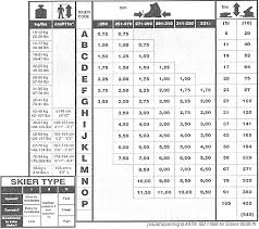 Tyrolia Binding Din Chart 46 Described Tyrolia Demo Binding Din Chart