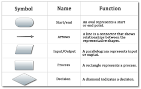 Flow Chart Icons Google Search Workflow Diagram Diagram