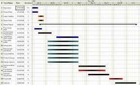 50e Gantt Chart
