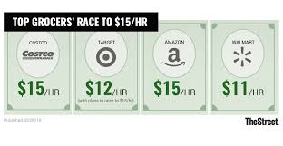 Amazon Pay Chart Chart Of The Day Costco Is In First Place For Fair Wages