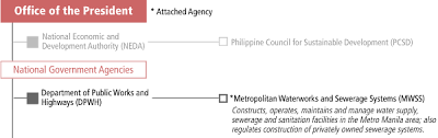 Maynilad Organizational Chart Organizational Arrangement Philippines