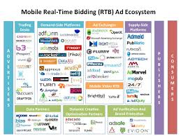 Infographic Inside The Mobile Real Time Bidding Ad