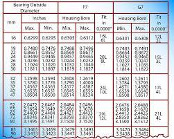 Bearings Industrial Wiki Odesie By Tech Transfer