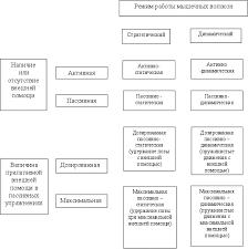 Реферат Гибкость как физическое качество и методика её развития  Рис № 1 Основные разновидности гибкости