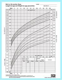 Height Weight Percentile Chart Boy Baby Size Chart Shows The Growth And Development Of A Baby