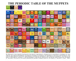 Periodic Table of THE MUPPETS — GeekTyrant