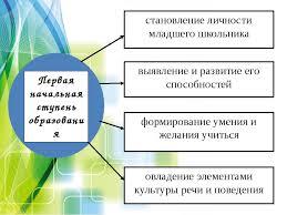 Реферат Личность и её основные факторы формирования pib samara  Личность и ее развитие реферат