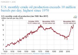Million Day Chart It Has Happened Us Cracks Magic Mark Of 10 Million Barrels