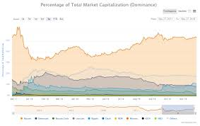 As The Bitcoin Price Plummets Its Dominance Is On The Rise