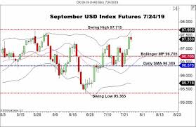 Usd Index Futures Approach Yearly Highs Forex News By Fx
