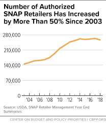 Number Of Authorized Snap Retailers Has Increased By More