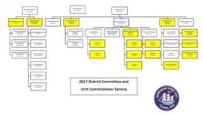 Pack Organization Chart 33 Studious Bsa District Organization Chart