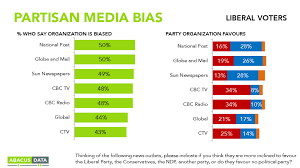 News Network Bias Chart