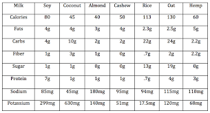Dairy Nutrition Facts Chart Blog