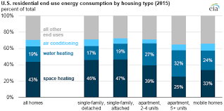 Water Usage Chart For Household Space Heating And Water Heating Account For Nearly Two