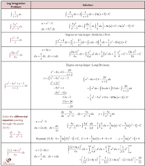 Integration Chart Calculus Exponential And Logarithmic Integration She Loves Math