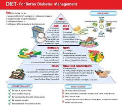 Diet Chart For Pre Diabetic Patient Pre Diabetic Diet Food Chart Pre Diabetes Diet Chart