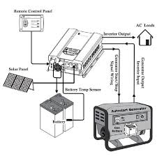 dual rv battery wiring diagram dual rv battery wiring diagram how to wire an inverter to your house at Battery And Inverter Wiring Diagram