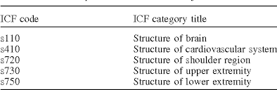 Icf Chart Chemistry Icf Core Sets For Stroke Semantic Scholar