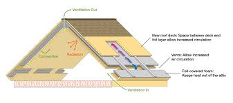 Energy Efficient Roof Design Roof And Attic Design Proves Efficient In Summer And Winter