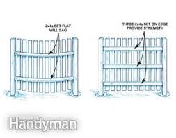 Build Privacy Fences