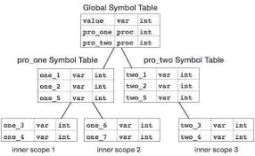 compiler design symbol table symbol table