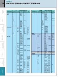 Material Standard Chart 286 Material Symbol Chart By Standard Nachi America