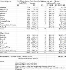 Sportsgeekonomics Bad Econ Yields Bad Answers Uconn Try