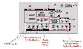 similiar lg tv rca connections keywords connections outputs it has on it but the back of your tv should