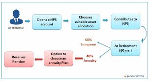 Nps Chart Nps National Pension Scheme A Beginners Guide For Rules