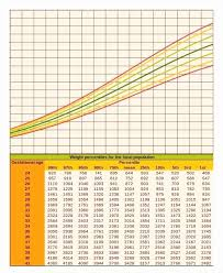 Height And Weight Chart For Boys Pediatric Height And Weight Chart New Paracetamol Dosage