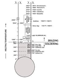 C Vs F Chart