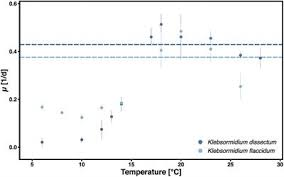 Frontiers Cold Acclimation Improves The Desiccation Stress