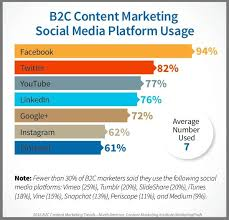 B2c Social Media Platform Use For Content Marketing