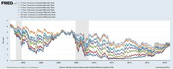 The Great U S Government Bond Yield Convergence Chart