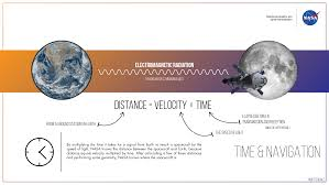 Time Vs Speed Of Light Nasa Navigation Tech Shows Timing Really Is Everything Nasa