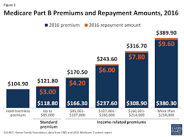 Whats In Store For Medicares Part B Premiums And