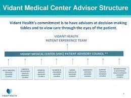 Vidant Health My Chart Ppt Patient Advisor Rounding Vidant Medical Center