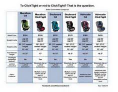 34 Best Car Seat Safety Images In 2013 Car Seats Baby Car