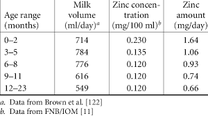 6 Amount Of Zinc Transferred From Mother To Child In Human
